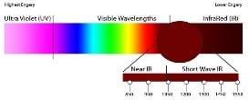 SWIR Smart Vision Lights